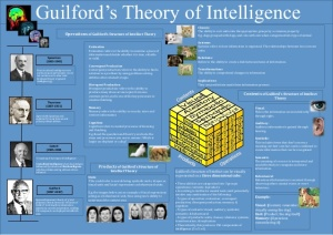 guilfords-theory-of-intelligence-poster-1-638